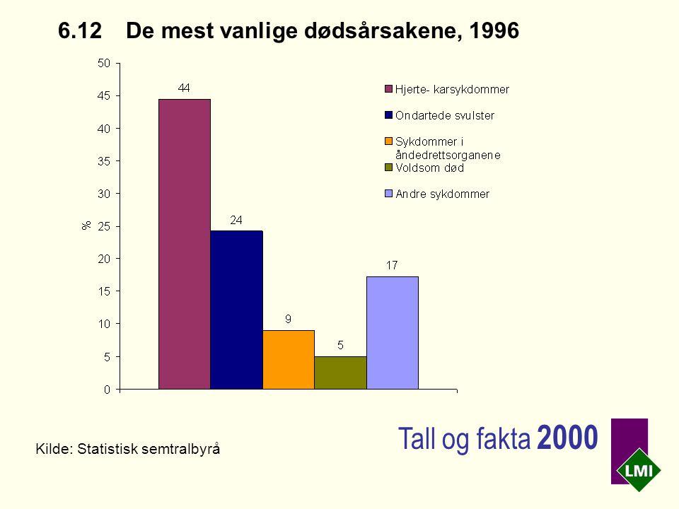 6.12 De mest vanlige dødsårsakene, 1996 Kilde: Statistisk semtralbyrå Tall og fakta 2000