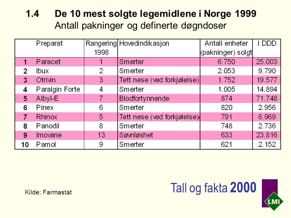 1.4 De 10 mest solgte legemidlene i Norge 1999 Antall pakninger og definerte døgndoser Kilde: Farmastat Tall og fakta 2000