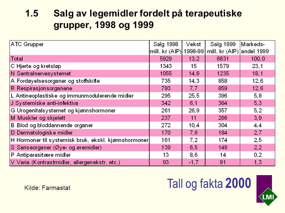 1.5 Salg av legemidler fordelt på terapeutiske grupper, 1998 og 1999 Kilde: Farmastat Tall og fakta 2000