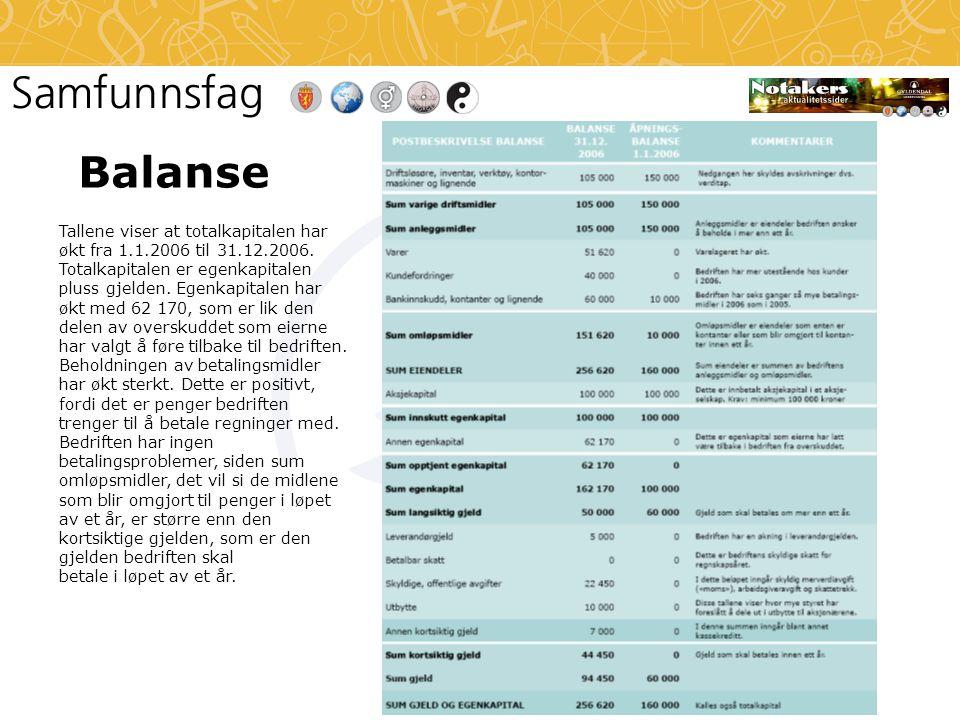 Balanse Tallene viser at totalkapitalen har økt fra 1.1.2006 til 31.12.2006.