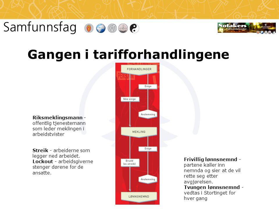 Gangen i tarifforhandlingene Riksmeklingsmann - offentlig tjenestemann som leder meklingen i arbeidstvister Streik - arbeiderne som legger ned arbeidet.