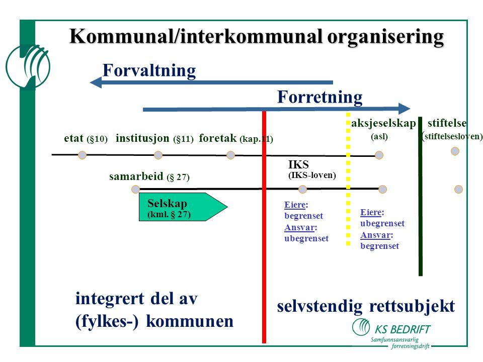 etat (§10) institusjon (§11) foretak (kap.11) integrert del av (fylkes-) kommunen selvstendig rettsubjekt Forvaltning Forretning aksjeselskap stiftelse (asl) ( stiftelsesloven) Kommunal/interkommunal organisering samarbeid (§ 27) IKS (IKS-loven) Selskap (kml.