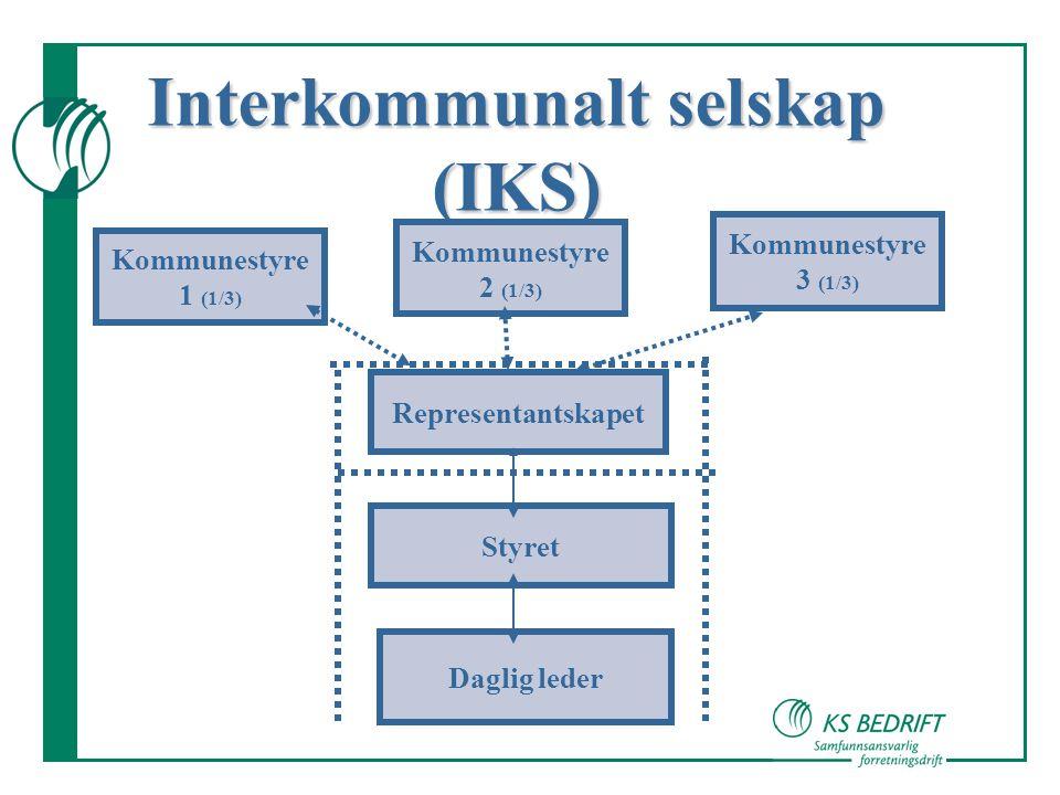 Interkommunalt selskap (IKS) Kommunestyre 1 (1/3) Kommunestyre 2 (1/3) Kommunestyre 3 (1/3) Representantskapet Styret Daglig leder