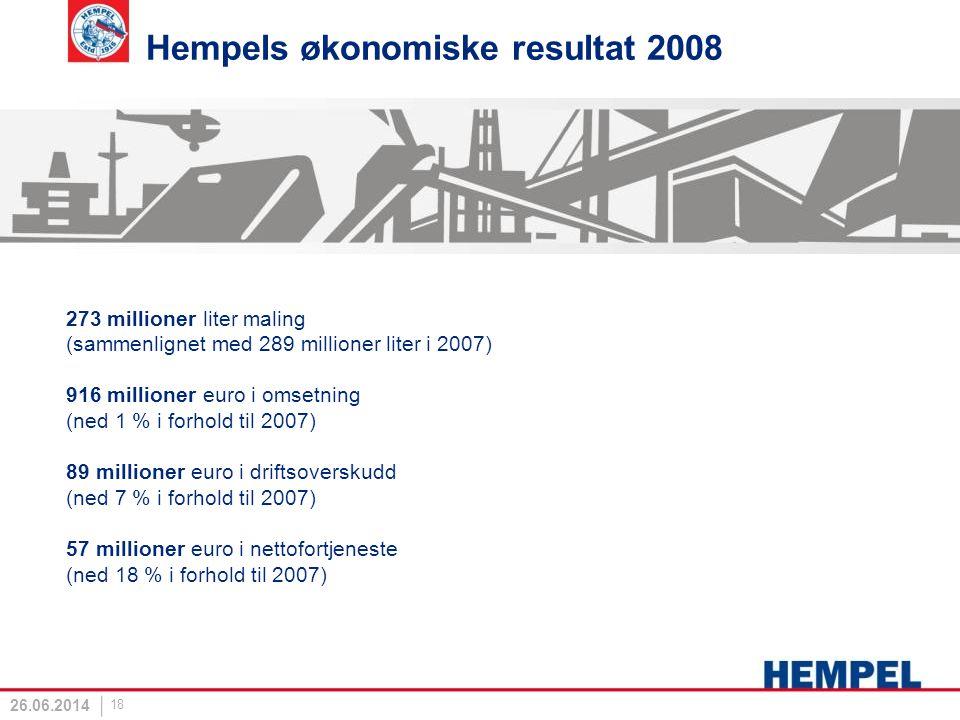 18 26.06.2014 Hempels økonomiske resultat 2008 273 millioner liter maling (sammenlignet med 289 millioner liter i 2007) 916 millioner euro i omsetning