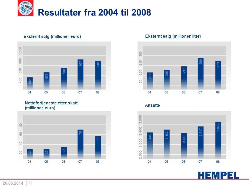26.06.2014 20 Resultater fra 2004 til 2008 Eksternt salg (millioner euro) Eksternt salg (millioner liter) Nettofortjeneste etter skatt (millioner euro