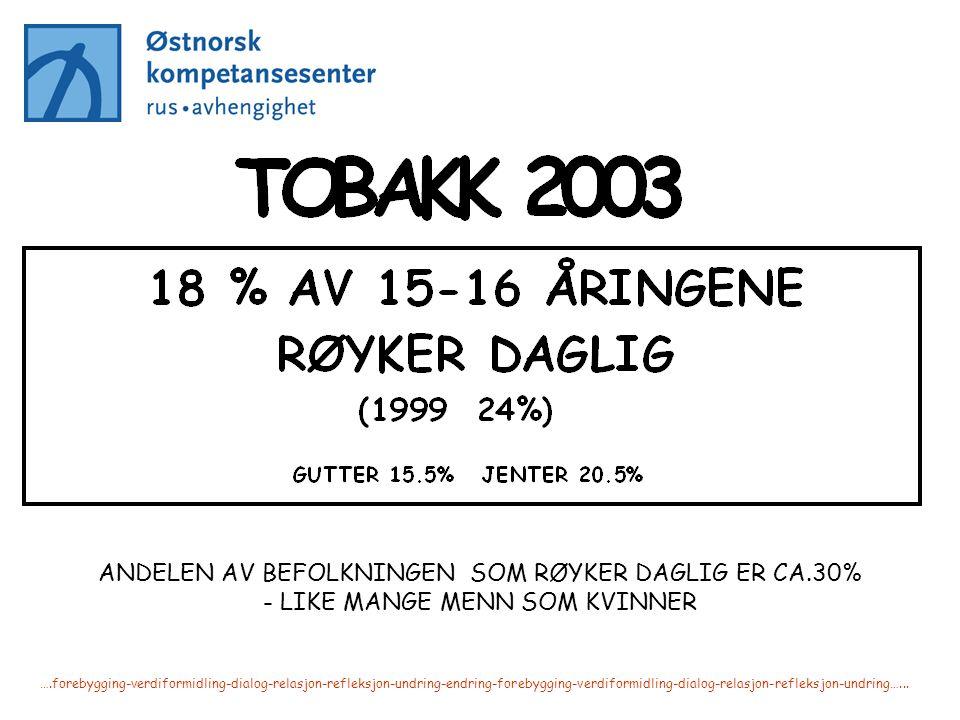 ANDELEN AV BEFOLKNINGEN SOM RØYKER DAGLIG ER CA.30% - LIKE MANGE MENN SOM KVINNER ….forebygging-verdiformidling-dialog-relasjon-refleksjon-undring-end