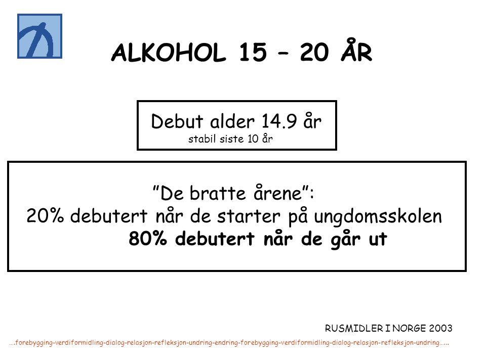 """ALKOHOL 15 – 20 ÅR Debut alder 14.9 år stabil siste 10 år """"De bratte årene"""": 20% debutert når de starter på ungdomsskolen 80% debutert når de går ut R"""