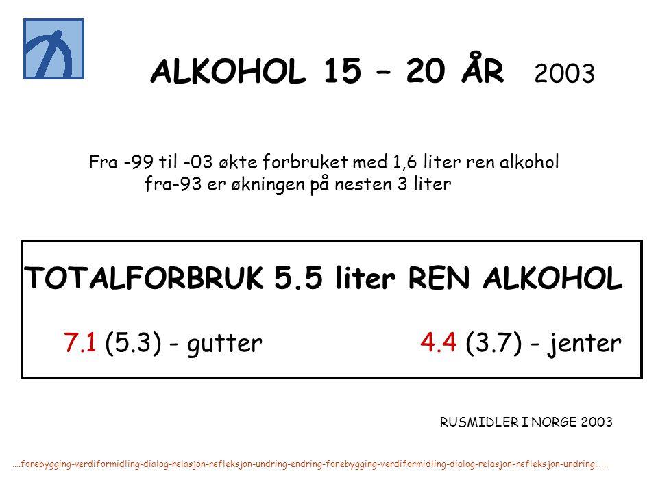 ….forebygging-verdiformidling-dialog-relasjon-refleksjon-undring-endring-forebygging-verdiformidling-dialog-relasjon-refleksjon-undring…... ALKOHOL 15