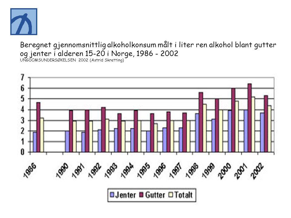Beregnet gjennomsnittlig alkoholkonsum målt i liter ren alkohol blant gutter og jenter i alderen 15-20 i Norge, 1986 - 2002 UNGDOMSUNDERSØKELSEN 2002