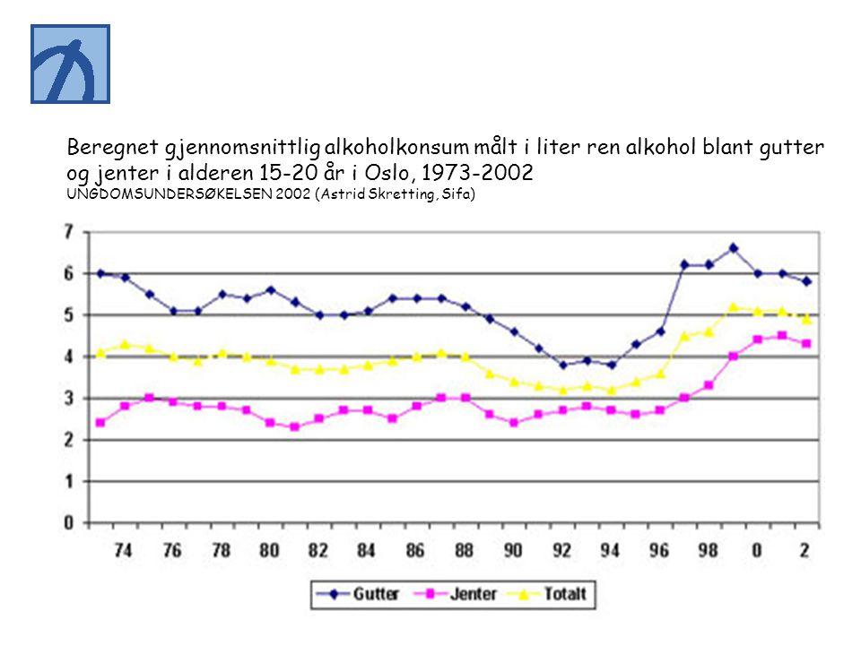 Beregnet gjennomsnittlig alkoholkonsum målt i liter ren alkohol blant gutter og jenter i alderen 15-20 år i Oslo, 1973-2002 UNGDOMSUNDERSØKELSEN 2002