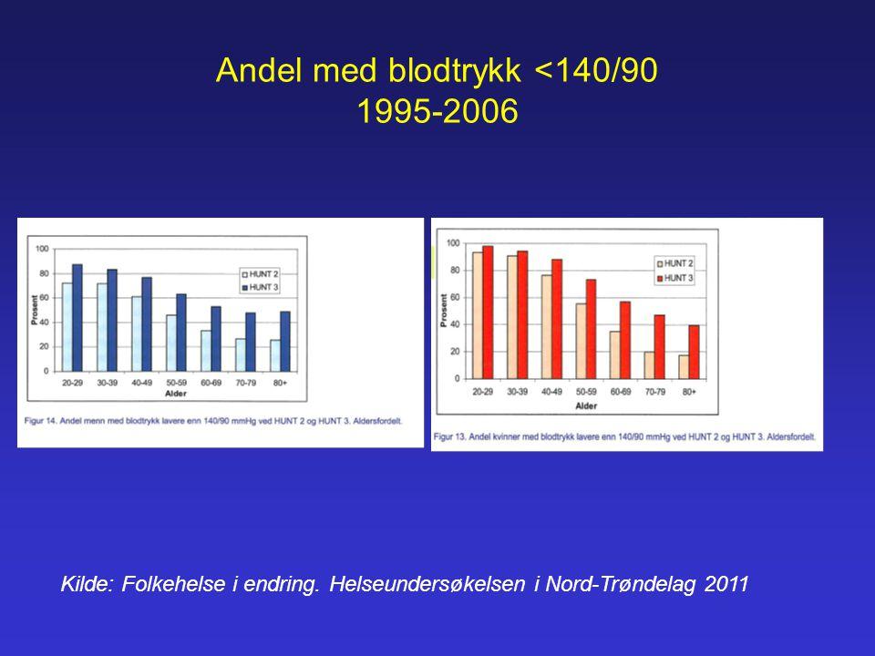 Andel med blodtrykk <140/90 1995-2006 Kilde: Folkehelse i endring. Helseundersøkelsen i Nord-Trøndelag 2011