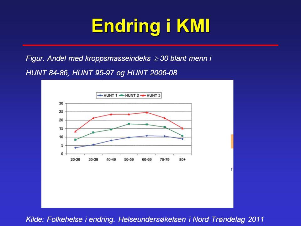Endring i KMI Figur. Andel med kroppsmasseindeks  30 blant menn i HUNT 84-86, HUNT 95-97 og HUNT 2006-08 Kilde: Folkehelse i endring. Helseundersøkel