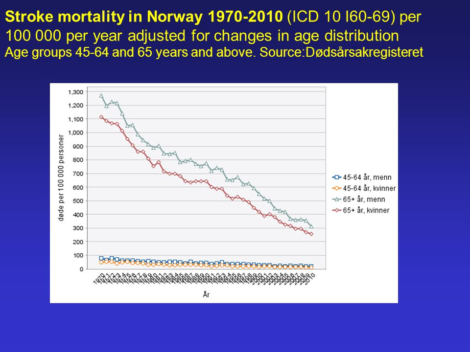 Stroke mortality in Norway 1970-2010 (ICD 10 I60-69) per 100 000 per year adjusted for changes in age distribution Age groups 45-64 and 65 years and above.