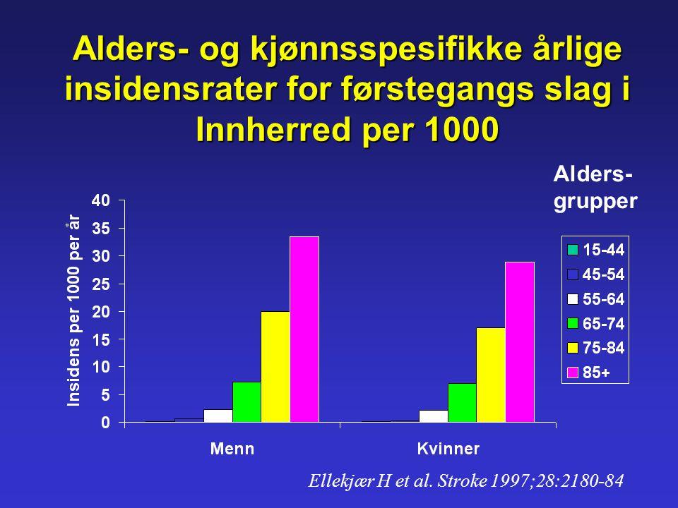 Alders- og kjønnsspesifikke årlige insidensrater for førstegangs slag i Innherred per 1000 Alders- grupper Ellekjær H et al. Stroke 1997;28:2180-84