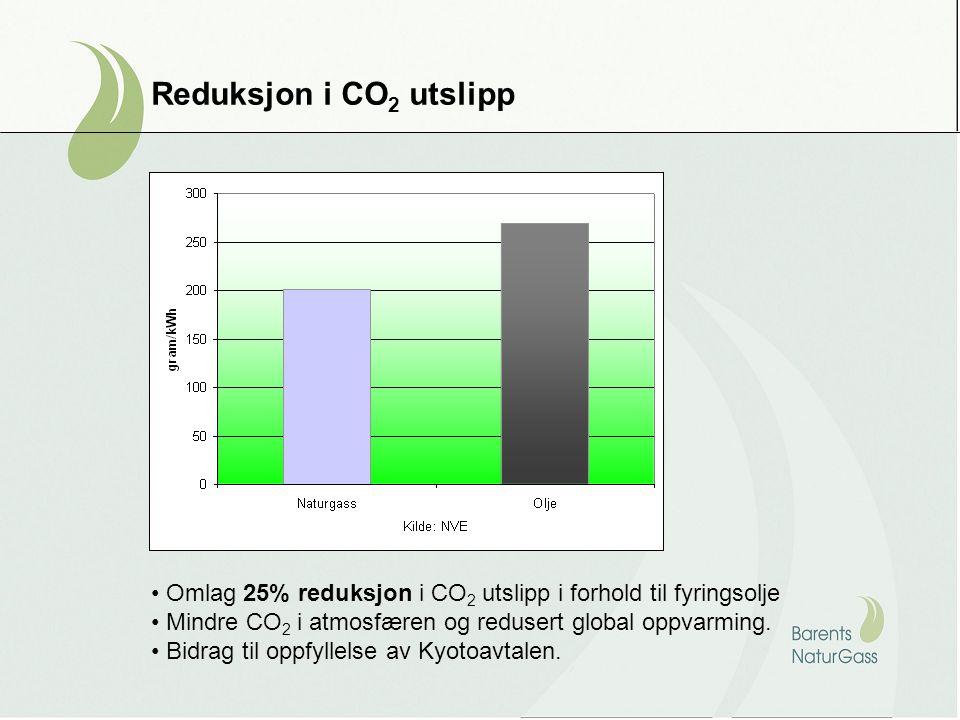 Reduksjon av NO X utslipp • Omlag 75% - 90% reduksjon i forhold til fyringsolje • Mindre sur nedbør og mindre lokal forurensing.