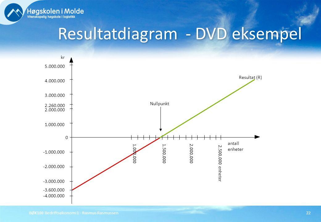 BØK100 Bedriftsøkonomi 1 - Rasmus Rasmussen22 Resultatdiagram - DVD eksempel Resultat (R) kr Nullpunkt antall enheter 0 -1.000.000 -2.000.000 -3.000.0