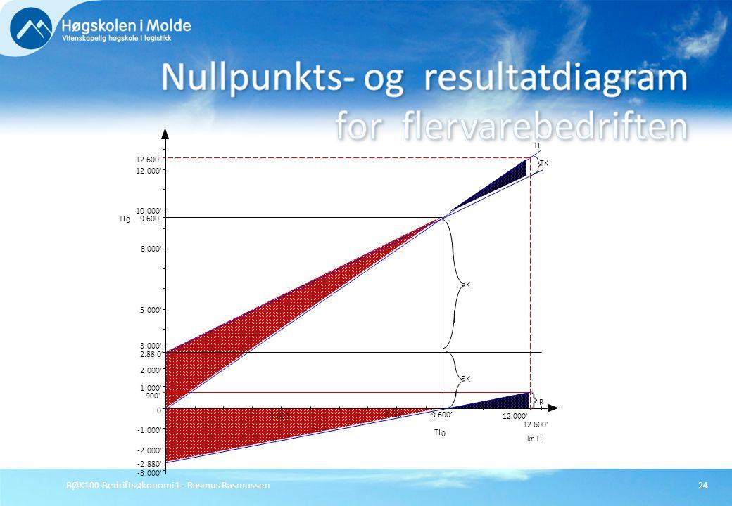 BØK100 Bedriftsøkonomi 1 - Rasmus Rasmussen24 4.000' 8.000' 12.000' 9.600' 12.600' TI 0 -3.000' -2.000'.000' 0' 1 2 3 5 8.000' 10.000' 12.000' 12.600'