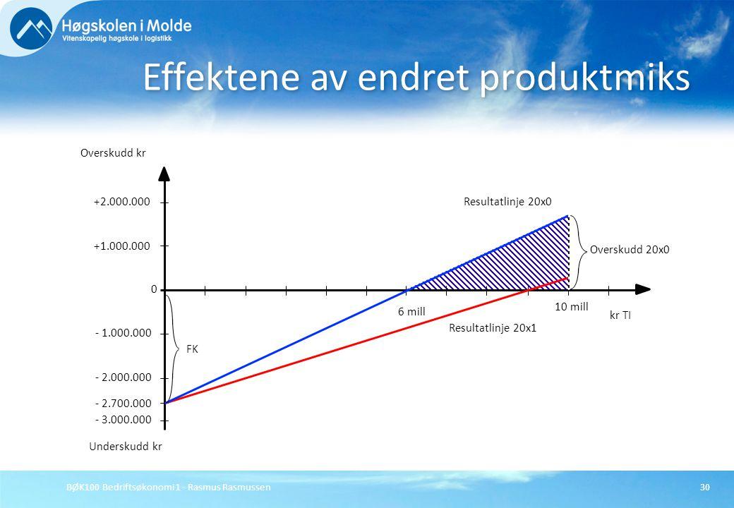 BØK100 Bedriftsøkonomi 1 - Rasmus Rasmussen30 Effektene av endret produktmiks - 3.000.000 - 2.000.000 - 1.000.000 0 +1.000.000 +2.000.000 Overskudd kr