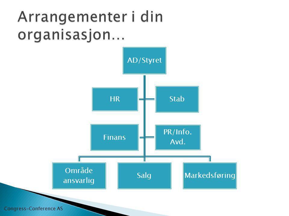 AD/Styret Område ansvarlig SalgMarkedsføring HR Stab Finans PR/Info. Avd. Congress-Conference AS