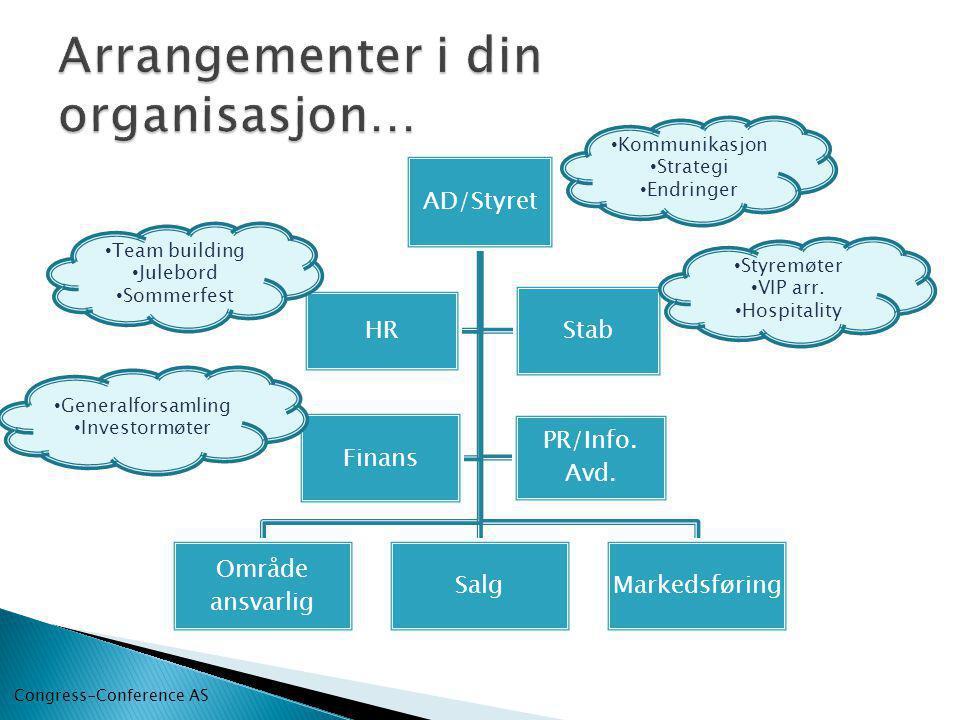 AD/Styret Område ansvarlig SalgMarkedsføring HR Stab Finans PR/Info.