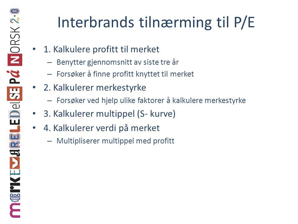 Interbrands tilnærming til P/E • 1.