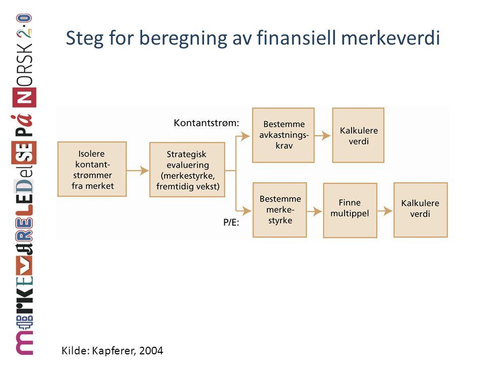 Steg for beregning av finansiell merkeverdi Kilde: Kapferer, 2004