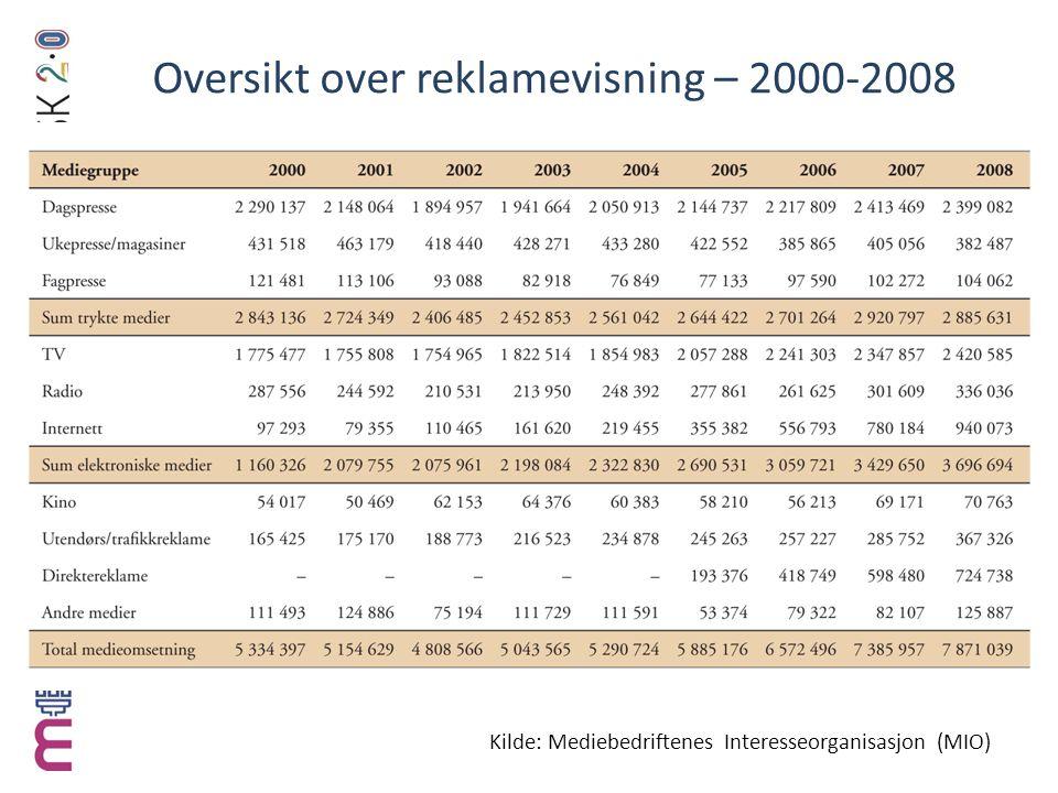 Oversikt over reklamevisning – 2000-2008 Kilde: Mediebedriftenes Interesseorganisasjon (MIO)