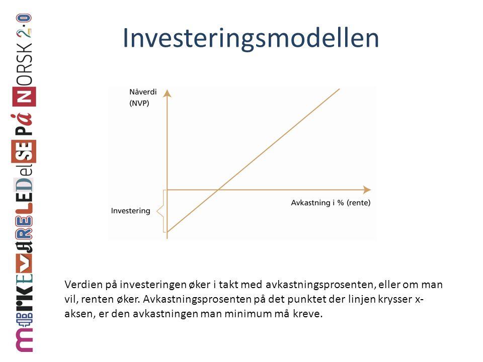 Investeringsmodellen Verdien på investeringen øker i takt med avkastningsprosenten, eller om man vil, renten øker.