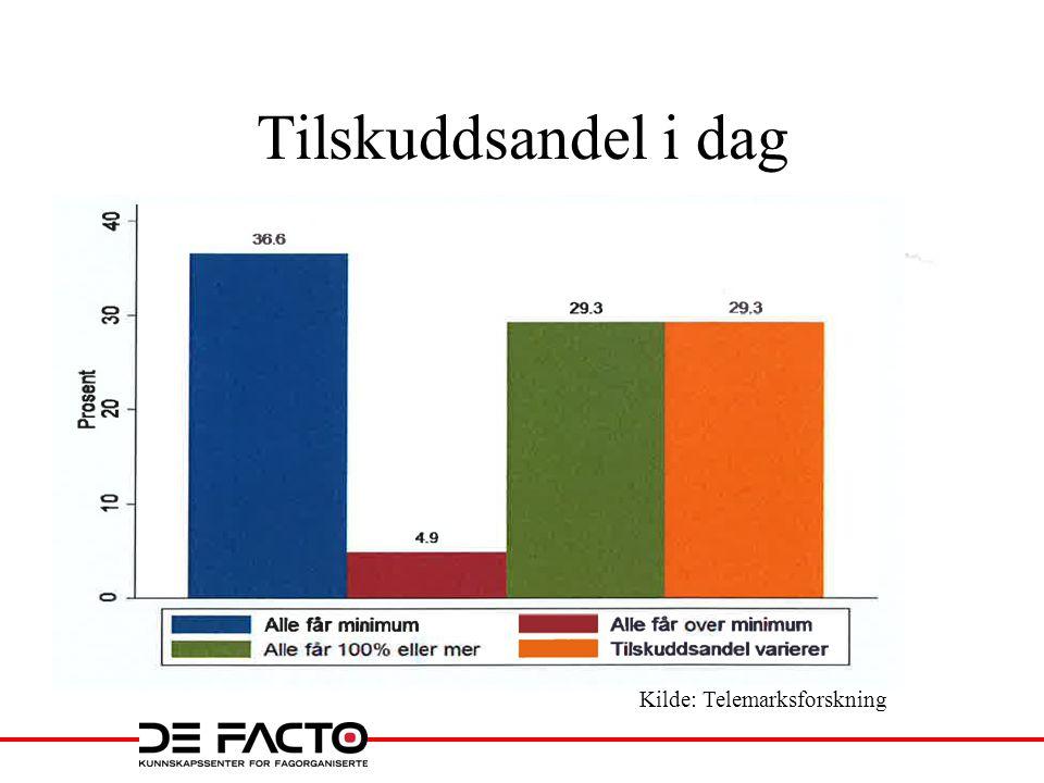 Tilskuddsandel i dag Kilde: Telemarksforskning