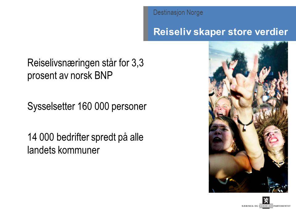 Destinasjon Norge Reiseliv skaper store verdier Reiselivsnæringen står for 3,3 prosent av norsk BNP Sysselsetter 160 000 personer 14 000 bedrifter spredt på alle landets kommuner