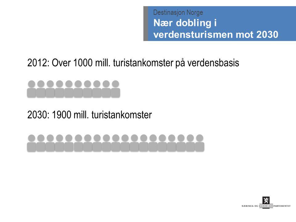2012: Over 1000 mill. turistankomster på verdensbasis 2030: 1900 mill. turistankomster Destinasjon Norge Nær dobling i verdensturismen mot 2030