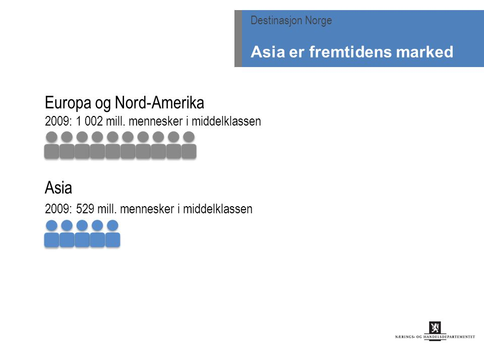 Europa og Nord-Amerika 2009: 1 002 mill. mennesker i middelklassen Asia 2009: 529 mill. mennesker i middelklassen Destinasjon Norge Asia er fremtidens