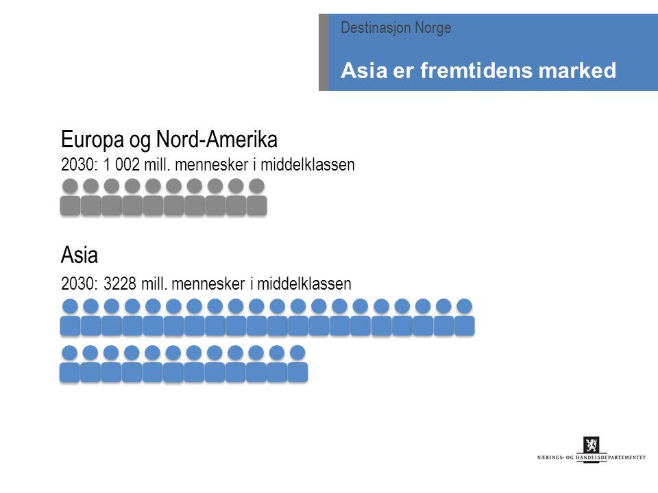 Europa og Nord-Amerika 2030: 1 002 mill. mennesker i middelklassen Asia 2030: 3228 mill. mennesker i middelklassen Destinasjon Norge Asia er fremtiden