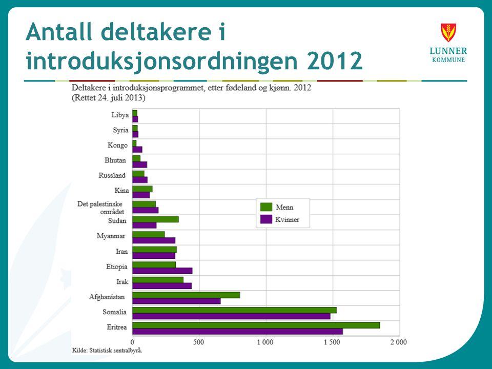 Antall deltakere i introduksjonsordningen 2012