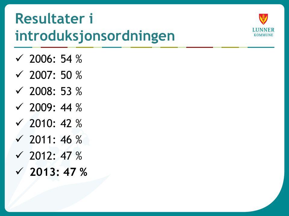 Resultater i introduksjonsordningen  2006: 54 %  2007: 50 %  2008: 53 %  2009: 44 %  2010: 42 %  2011: 46 %  2012: 47 %  2013: 47 %