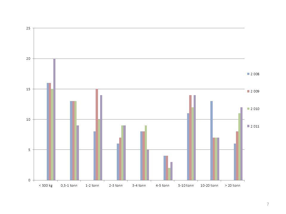 8 Krabbefiskere Antall 2005131 2006127 2007124 200885 200992 201088(herav 12 fritidsfiskere) 201193(herav 16 fritidsfiskere) Fangst av de 6 største krabbefiskerne 2007219 tonn 2008258 tonn 2009277 tonn 2010227 tonn 2011295 tonn