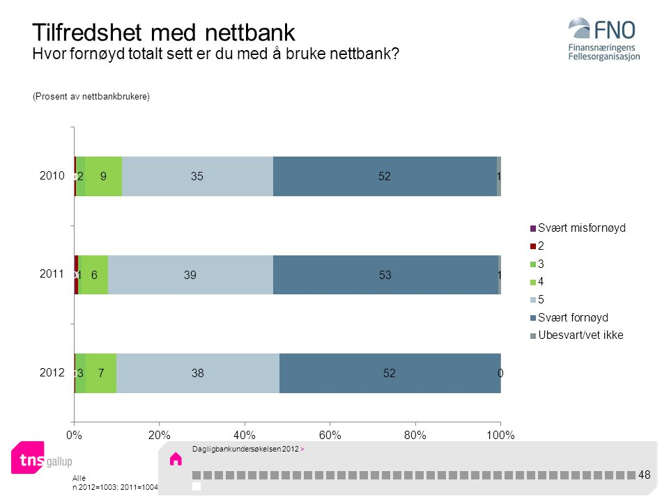 Alle n 2012=1003; 2011=1004 Tilfredshet med nettbank Hvor fornøyd totalt sett er du med å bruke nettbank? (Prosent av nettbankbrukere) 48 Dagligbankun