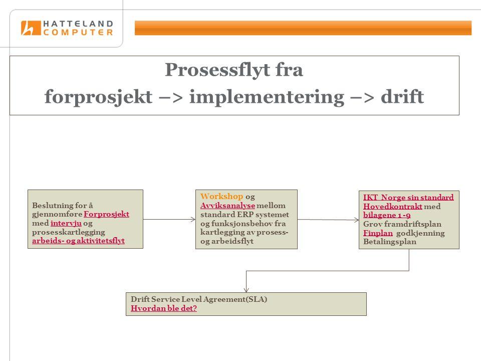 Prosessflyt fra forprosjekt –> implementering –> drift Drift Service Level Agreement(SLA) Hvordan ble det.
