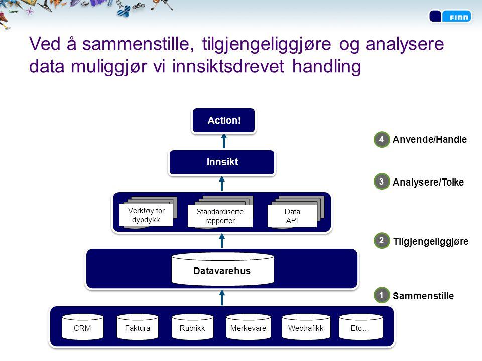 Ved å sammenstille, tilgjengeliggjøre og analysere data muliggjør vi innsiktsdrevet handling 3 Webtrafikk Standardiserte rapporter Verktøy for dypdykk
