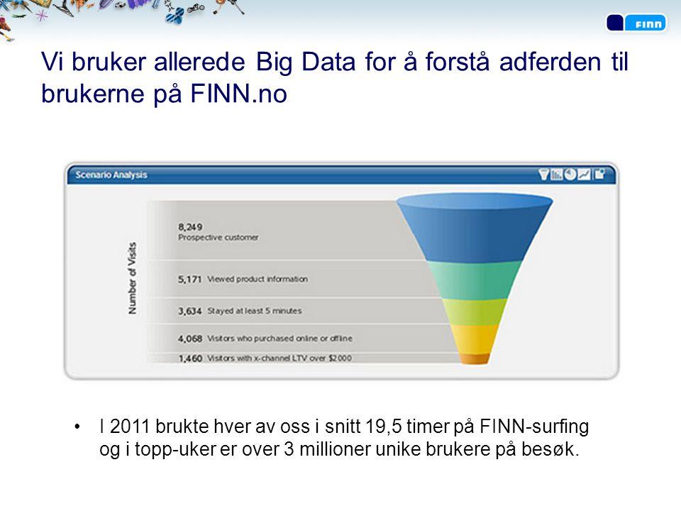 Vi bruker allerede Big Data for å forstå adferden til brukerne på FINN.no •I 2011 brukte hver av oss i snitt 19,5 timer på FINN-surfing og i topp-uker