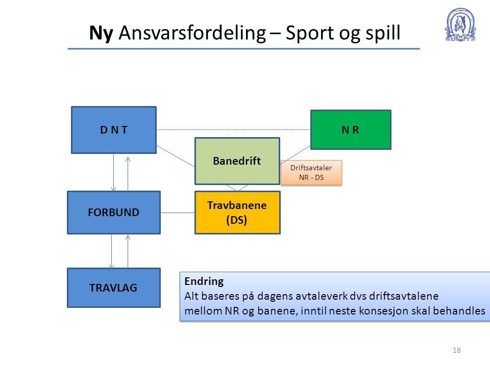 Ny Ansvarsfordeling – Sport og spill 18 D N T N R FORBUND Travbanene (DS) TRAVLAG Driftsavtaler NR - DS Driftsavtaler NR - DS Banedrift Endring Alt ba