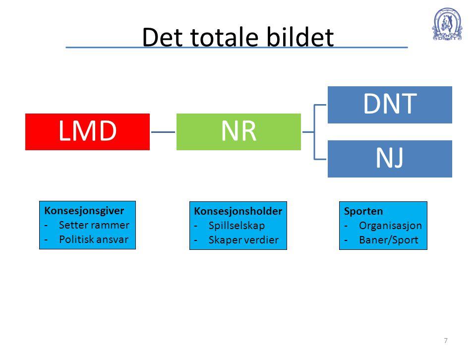 Det totale bildet LMDNR DNT NJ 7 Konsesjonsgiver -Setter rammer -Politisk ansvar Konsesjonsholder -Spillselskap -Skaper verdier Sporten -Organisasjon