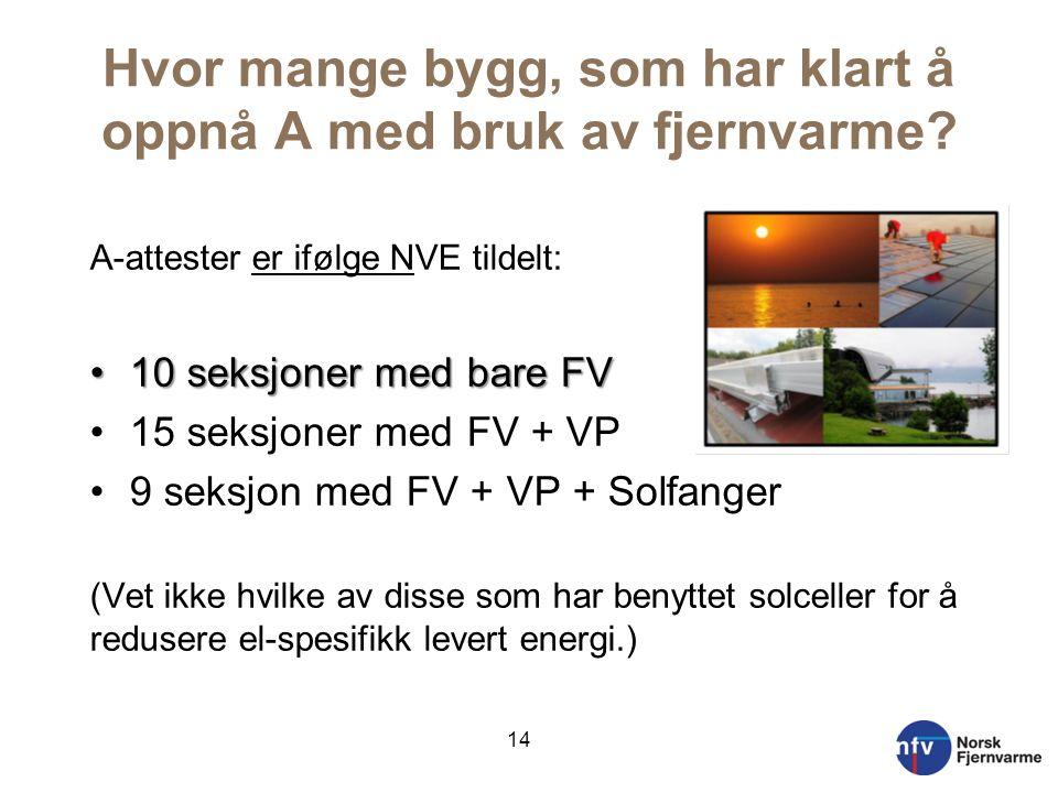 Hvor mange bygg, som har klart å oppnå A med bruk av fjernvarme? A-attester er ifølge NVE tildelt: •10 seksjoner med bare FV •15 seksjoner med FV + VP