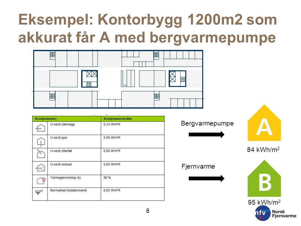 Eksempel: Kontorbygg 1200m2 som akkurat får A med bergvarmepumpe Bergvarmepumpe Fjernvarme 84 kWh/m 2 95 kWh/m 2 8
