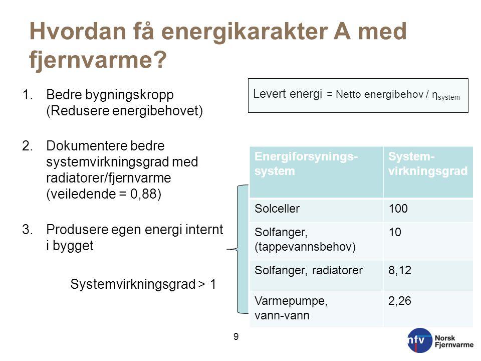 Hvordan få energikarakter A med fjernvarme? 1.Bedre bygningskropp (Redusere energibehovet) 2.Dokumentere bedre systemvirkningsgrad med radiatorer/fjer