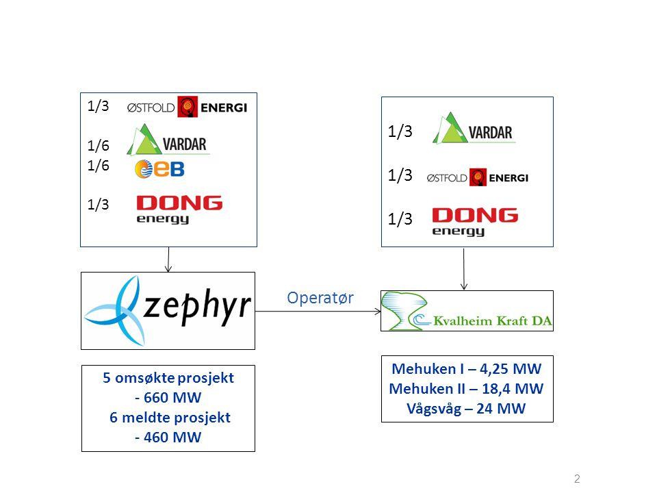 2 1/3 1/6 1/3 Operatør 5 omsøkte prosjekt - 660 MW 6 meldte prosjekt - 460 MW Mehuken I – 4,25 MW Mehuken II – 18,4 MW Vågsvåg – 24 MW