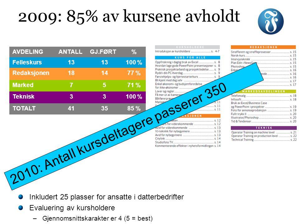 AVDELINGANTALLGJ.FØRT% Felleskurs13 100 % Redaksjonen181477 % Marked7571 % Teknisk33100 % TOTALT413585 % 2009: 85% av kursene avholdt Inkludert 25 pla
