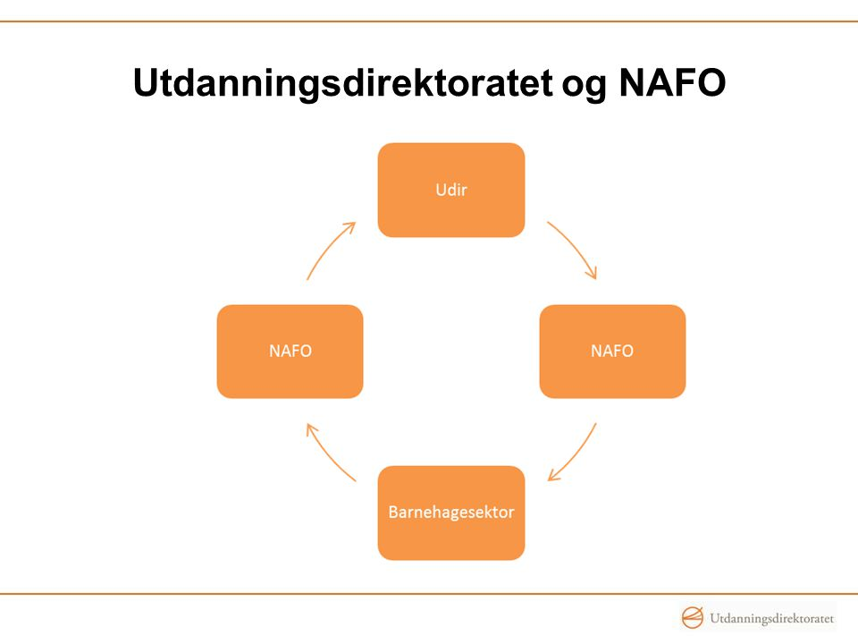 Utdanningsdirektoratet og NAFO