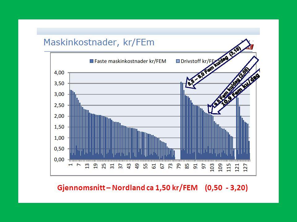 Gjennomsnitt – Nordland ca 1,50 kr/FEM (0,50 - 3,20)