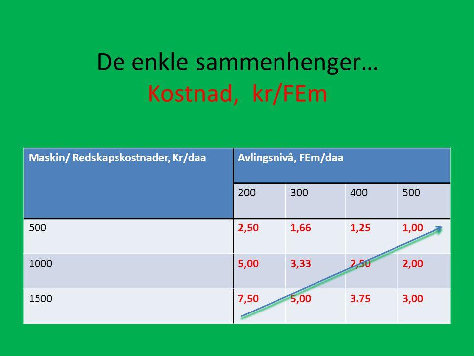 De enkle sammenhenger… Kostnad, kr/FEm Maskin/ Redskapskostnader, Kr/daaAvlingsnivå, FEm/daa 200300400500 2,501,661,251,00 10005,003,332,502,00 15007,505,003.753,00